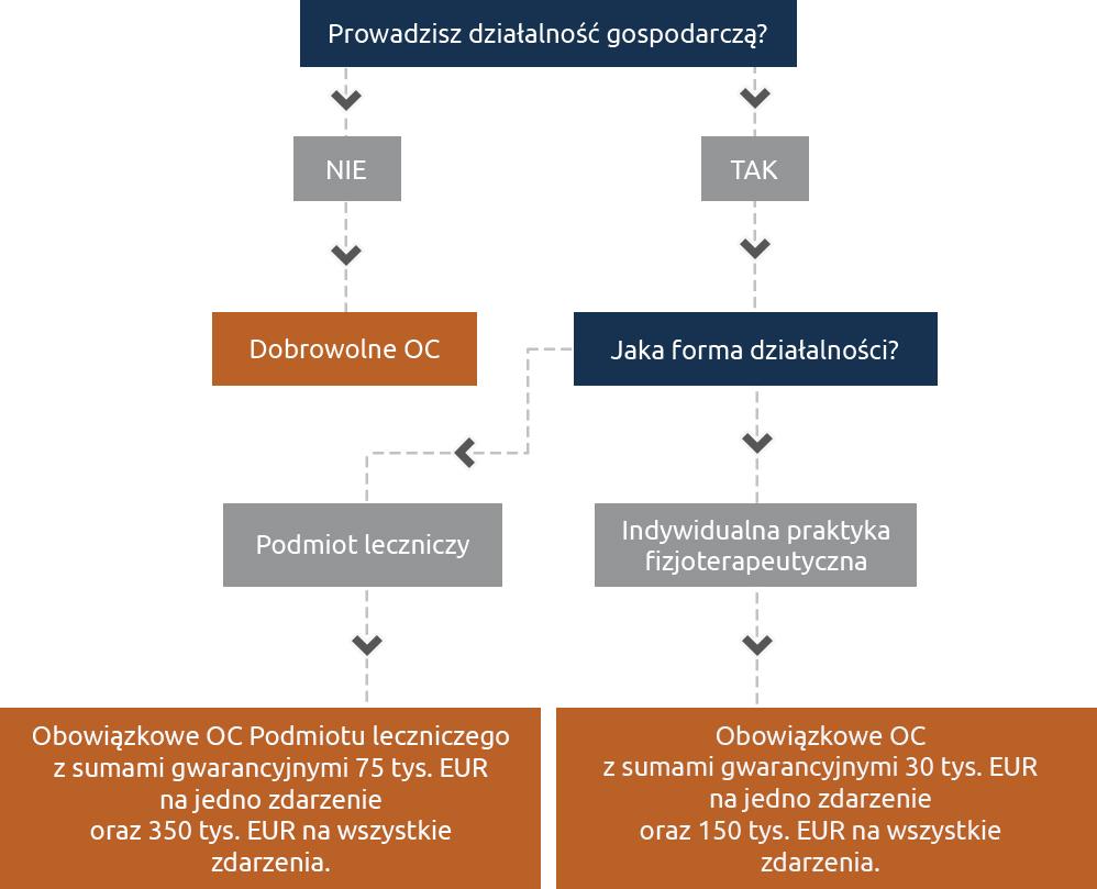 Obowiązkowe OC fizjoterapeuty